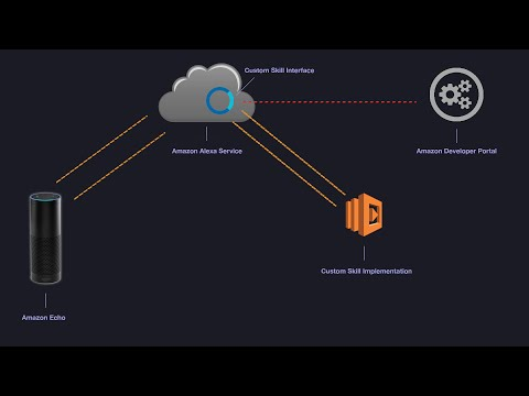 Coding the Amazon Echo (Alexa) - How to create custom Alexa skills from scratch with AWS Lambda