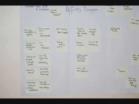 Affinity Diagram  How To Group Ideas Using Affinity Diagrams