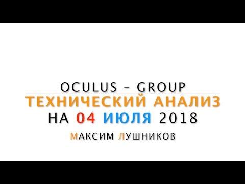 Технический анализ рынка Форекс на 04.07.2018 от Максима Лушникова