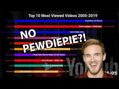 Top 10 Most Viewed Youtube Videos 2005-2019