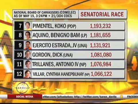 Comelec delays proclamation of winning senators