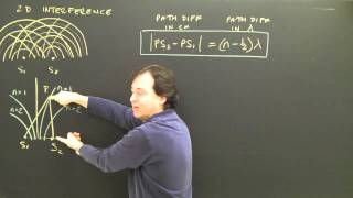 Interference Patterns Waves in 2d Part 1 Physics Lesson