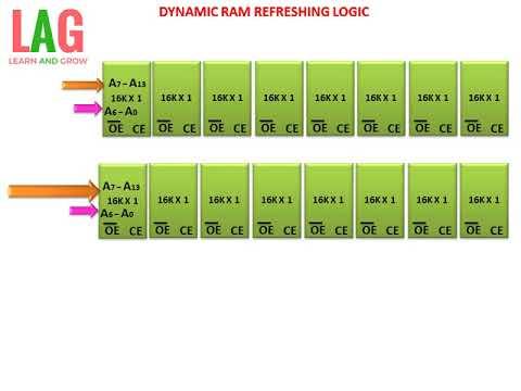 dynamic ram refreshing logic(हिन्दी )