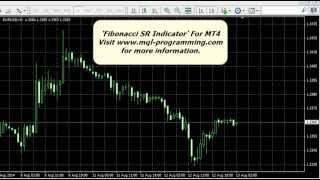 Fibonacci SR Indicator For MT4