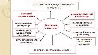 1 Химиялық кинетика