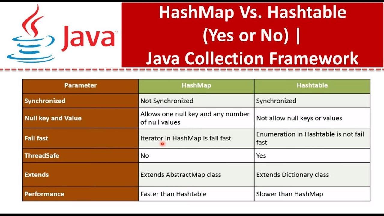 Java Collection Framework Hashmap Vs Hashtableyes Or No Youtube