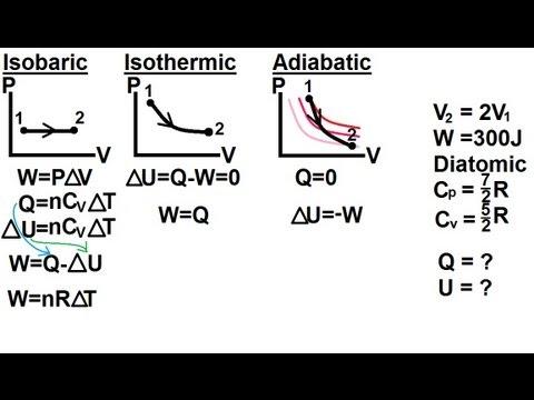 Work Thermodynamics