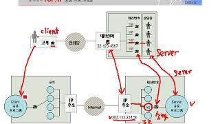 [열혈강의] TCP/IP 소켓 프로그래밍 - #01 1…