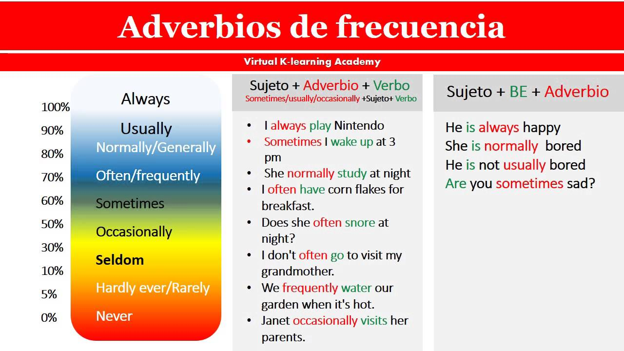 Populares Adverbios de frecuencia en inglés - Advérbios de Frequência em  KH83