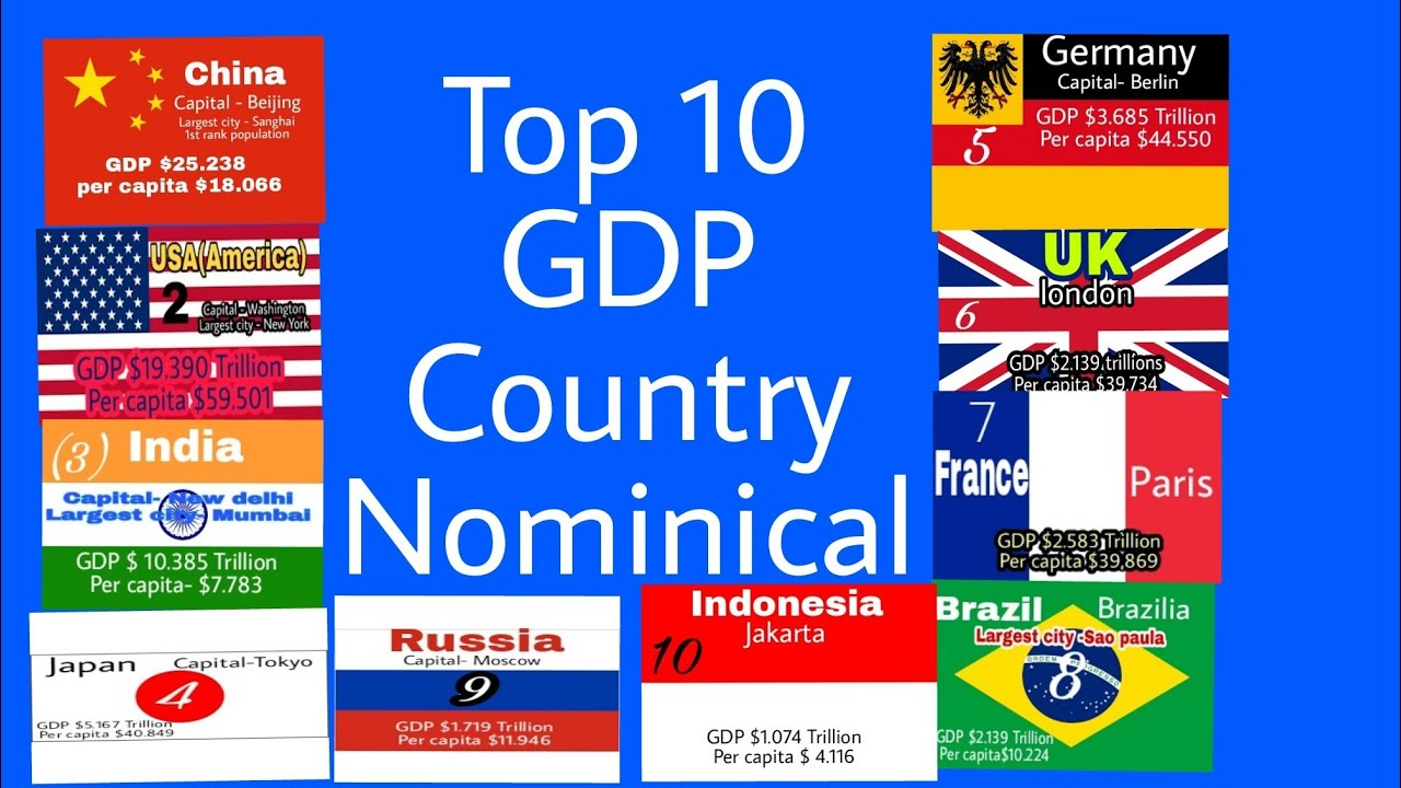 World GDP ranking 2018 ●Top 10 Countries● Competition Guru  Nominical 