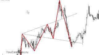 Волны Вульфа для торговли форекс стратегии