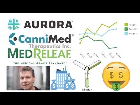 Aurora stock analysis! Is aurora stock a buy?