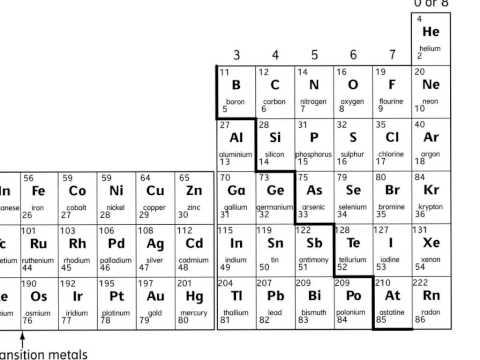 90 periodic table bbc bitesize bbc bitesize periodic table bitesize chemistry bbc table periodic bitesize and table 3 youtube arrangement periodic electron c11 lesson urtaz Images