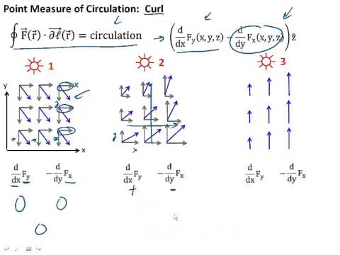 2.14 Relations between current, magnetic field and flux, and vector potential