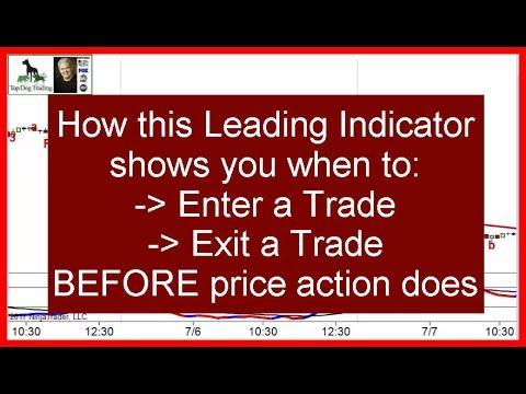 Leading Indicators Examples