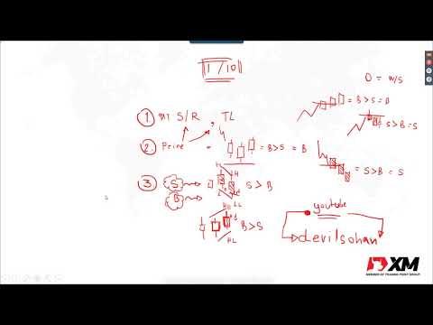 สอนเทรด Forex ออนไลน์ - การเทรดฟอเร็กซ์ด้วยวิธีการอ่านแท่งเทียน - XM Webinar 13/03/2562