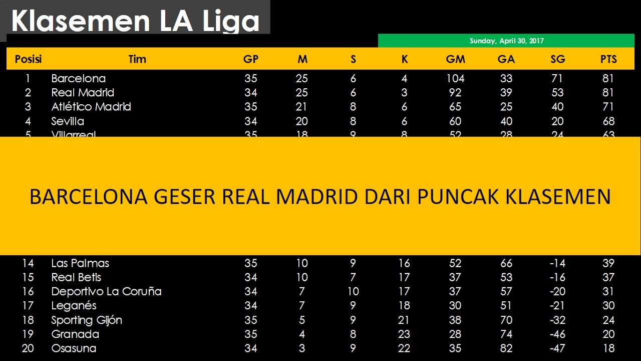 Klasemen La Liga Minggu 30 April 2017 Youtube