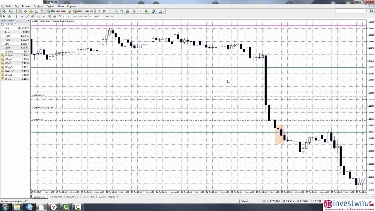 Youtube стратегии форекс котировка акции