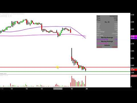 Hecla Mining Company - HL Stock Chart Technical Analysis for 03-19-18