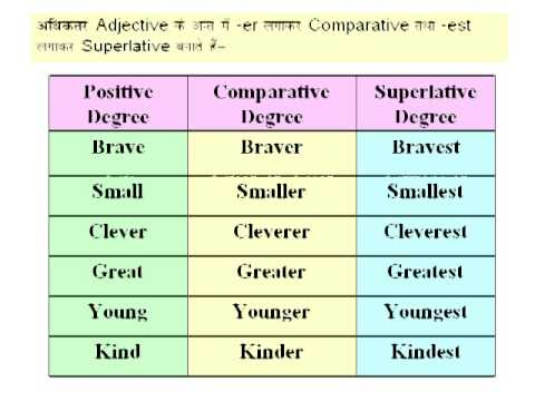 Degree of adjective chart for competitive exam also rh youtube
