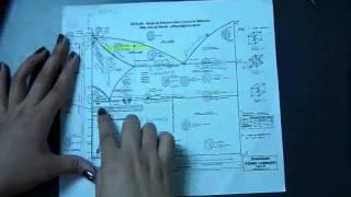 Diagrama de fases Hierro Carbono