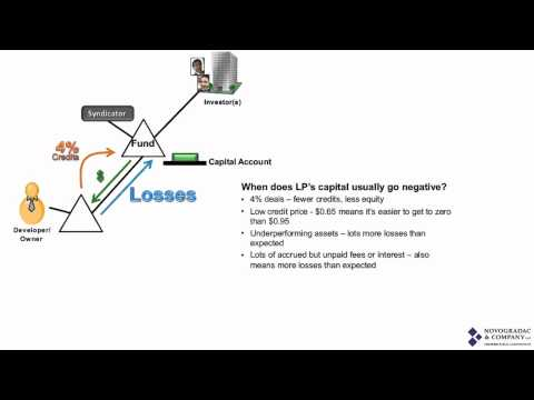 Negative LP Capital Account in an LIHTC Deal
