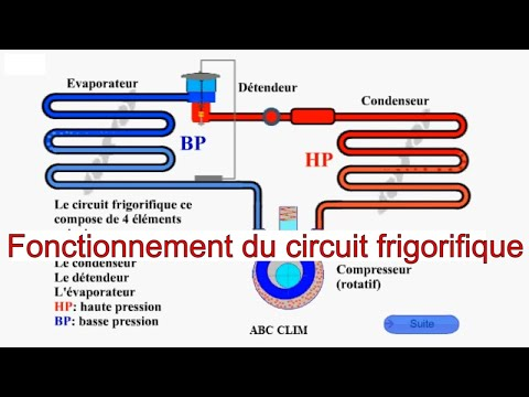 fonctionnement du circuit frigorifique youtube. Black Bedroom Furniture Sets. Home Design Ideas