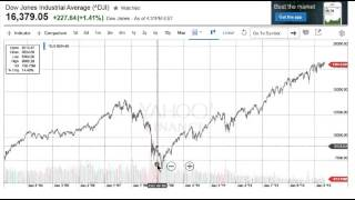 Stock Market Investing -- How to Maximize Investor Profits