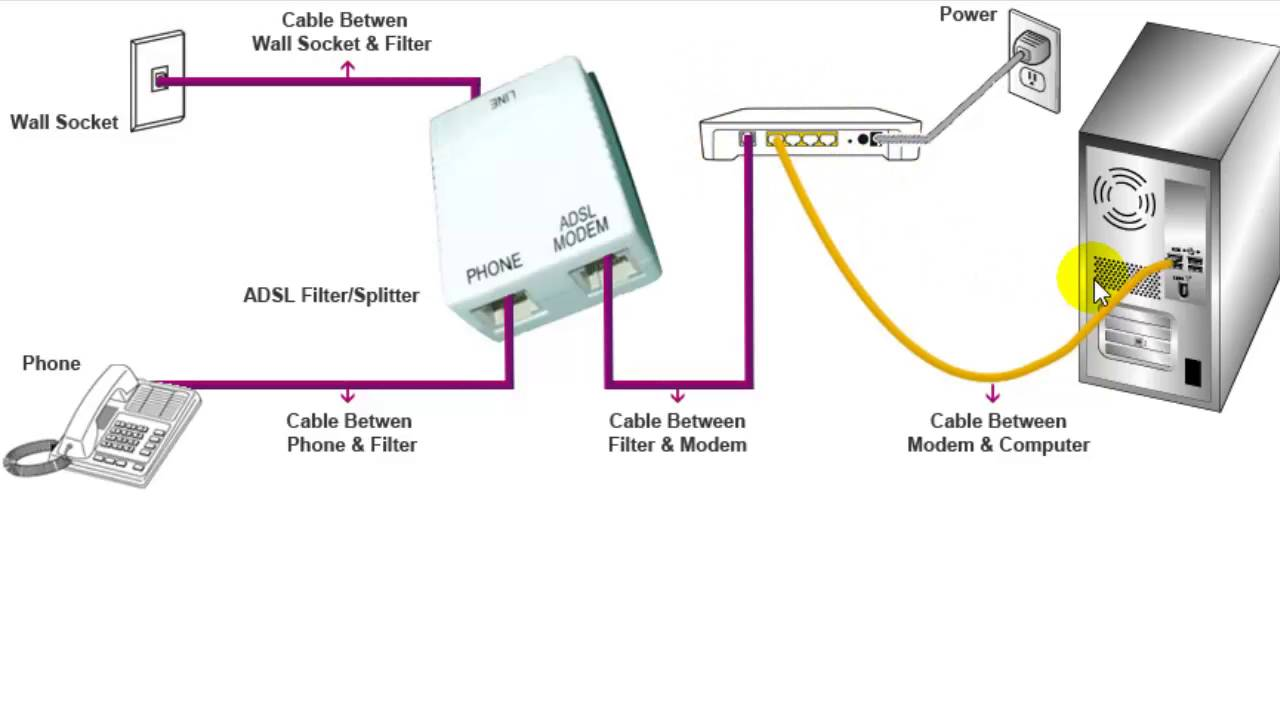 How to install modem for ADSL internet connection Internet Splitter Dsl Wiring Diagram on