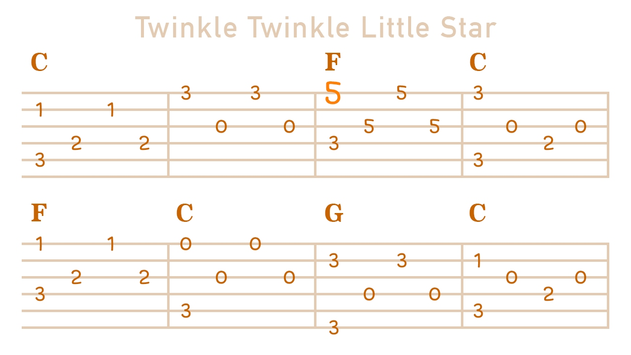 Twinkle Twinkle Little Star On Guitar With Tabs Melody Enjoyer