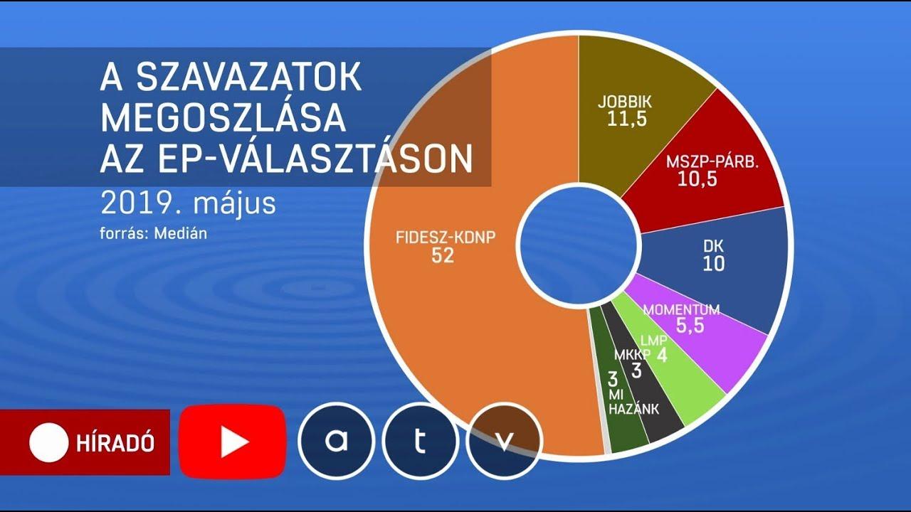 EP-választás 2019: A Fidesz győzelmét jósolják - YouTube
