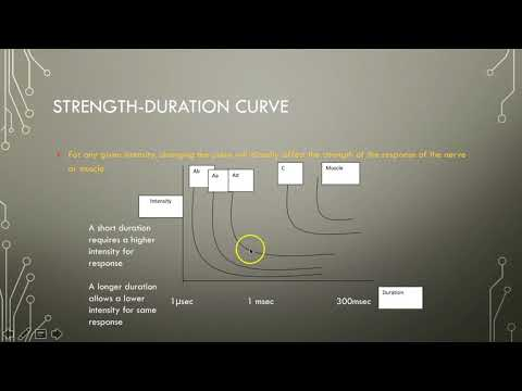 Electrotherapy 5 Strength Duration Curve