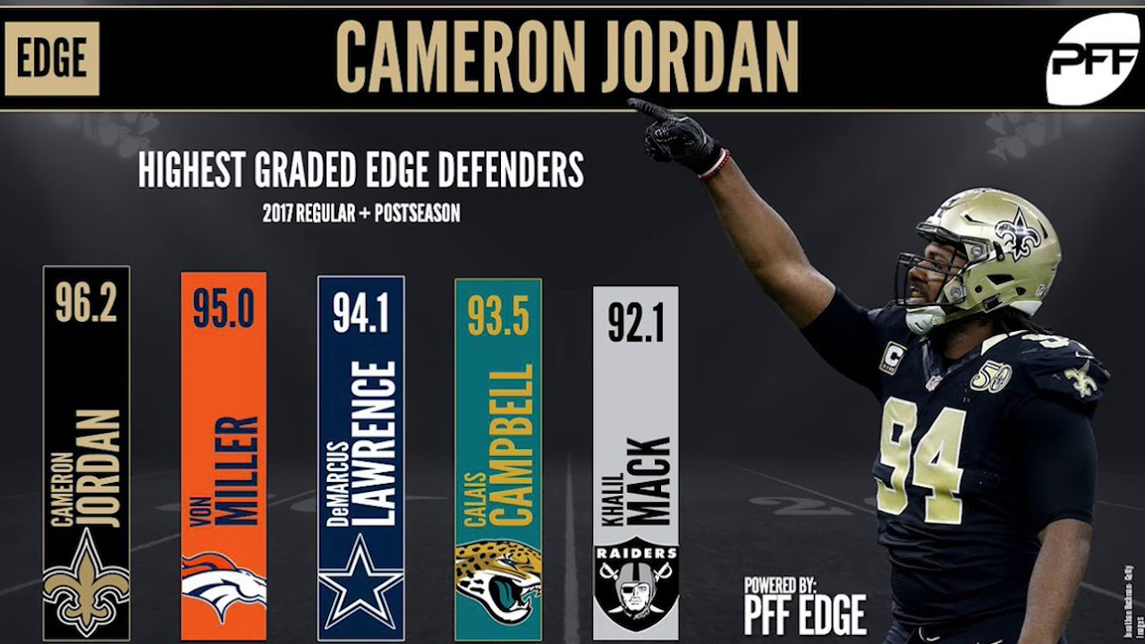 Who is the best edge rusher in the NFL? | PFF