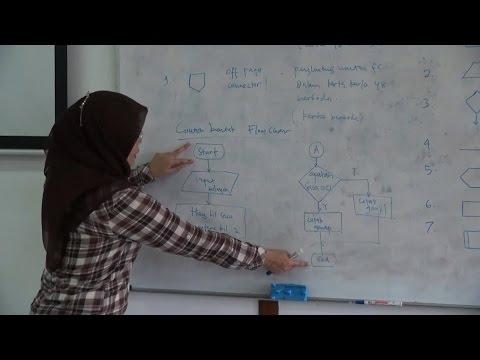 Video Pembelajaran UPI (Pend. Teknik Elektro FPTK UPI) - Algoritma dan Flowchart