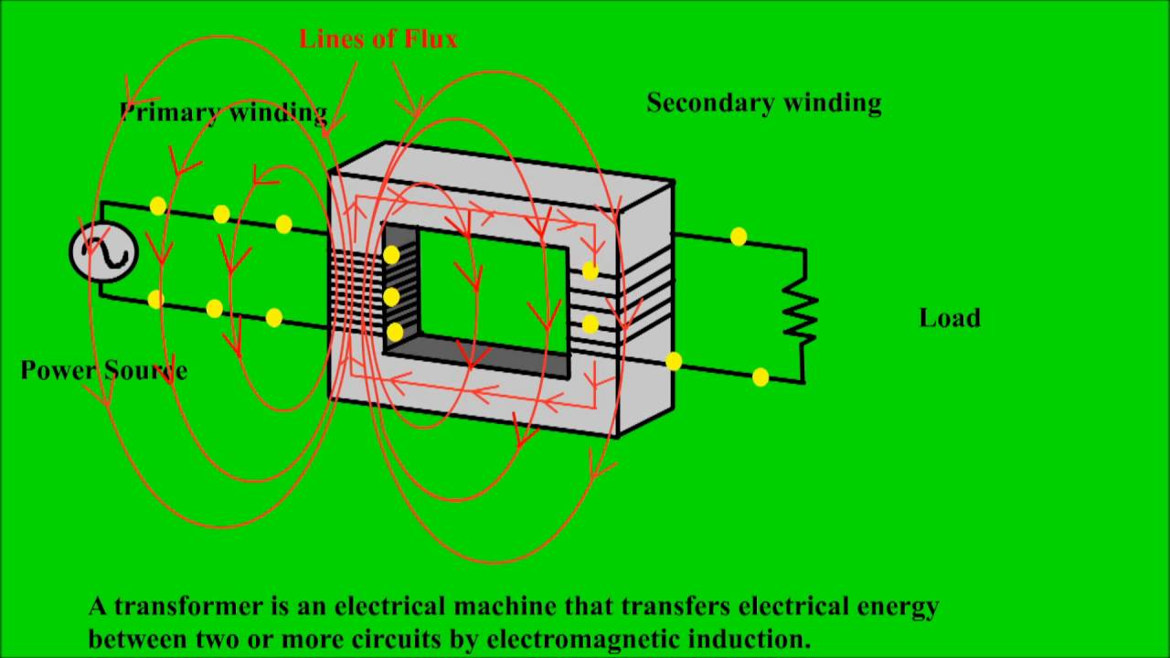Electrical transformer  Electrical transformer animation  How a transformer  works