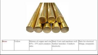 Introduction to Ferrous and Non-Ferrous Metals.