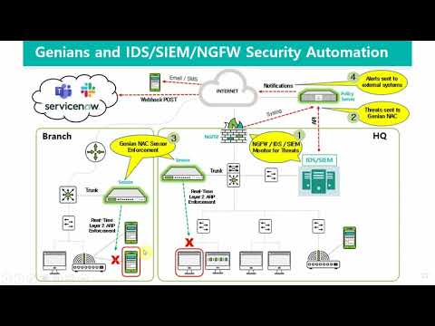 Security Automation including API