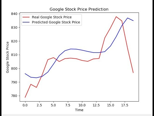 Stock Prediction using LSTM Recurrent Neural Network