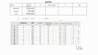 How to Read the ANOVA Table Used In SPSS Regression