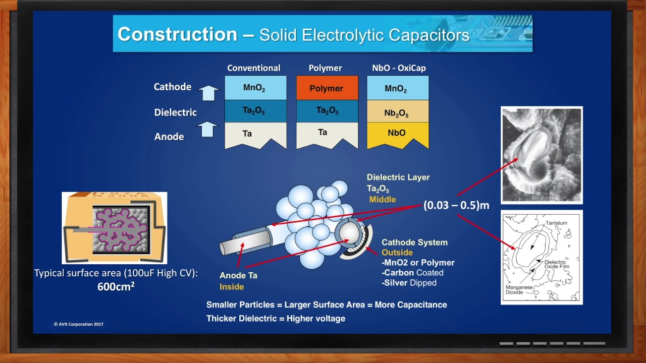 AVX Hi CV SMD Capacitor Solutions -- Mouser Electronics and AVX