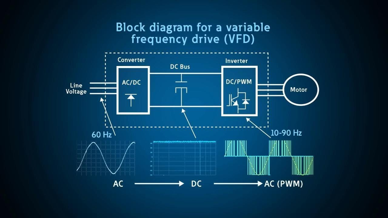 Vfd Definition And Explanation Youtube Circuit Diagram For A Pulse Width Modulated Variable Frequency Drive