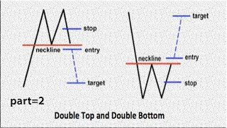 best price action|How to Trade idea double bottom chart Pattern forex trading strategies