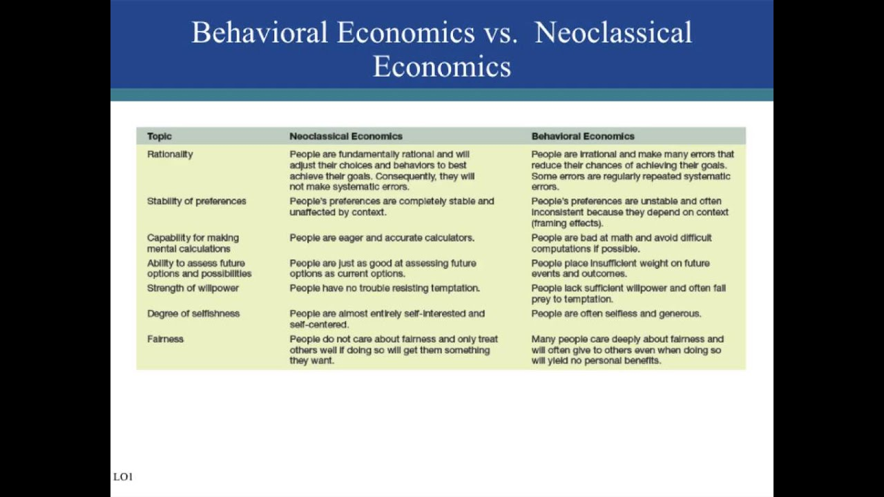 """emh vs behavioral finance An insight into behavioral finance models efficient market hypothesis is based on the ancient belief of is called as """" behavioral finance """" behavioral."""