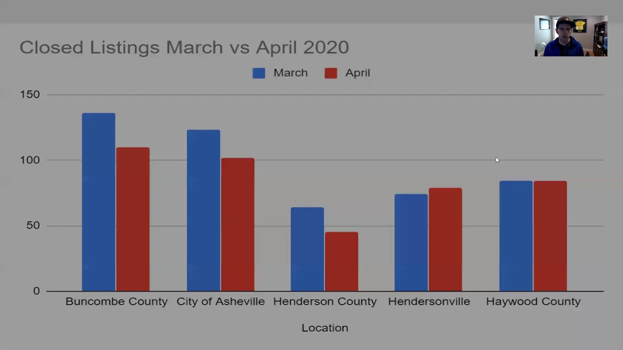 May 2020 Asheville NC Real Estate Market