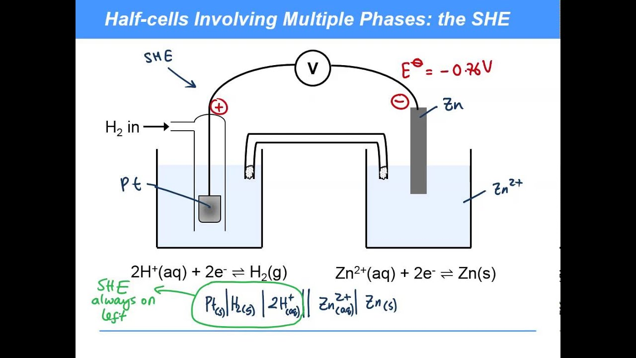 KAC11.11 - Electrochemistry: Cell Shorthand Notation