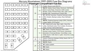Mercury Mountaineer (1997-2001) Fuse Box Diagrams - YouTube | 1998 Mercury Mountaineer Fuse Diagram |  | YouTube