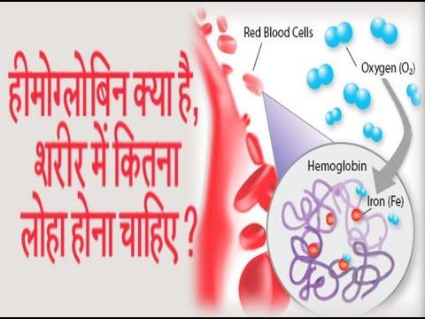 हीमोग्लोबिन क्या है, शरीर में कितना लोहा होना चाहिए ? || Ayurved Samadhan ||