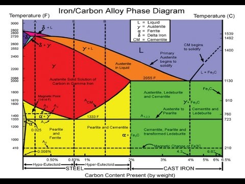 Iron Iron Carbide Diagram Phase Diagram Fe Fe3c Diagram Youtube