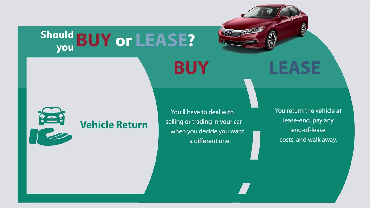 Should you BUY or LEASE