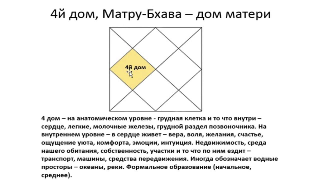 4-й дом гороскопа: основные характеристики - Василий Тушкин